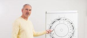 Astrologieausbildung nach dem Standard des Deutschen Astrologenverband